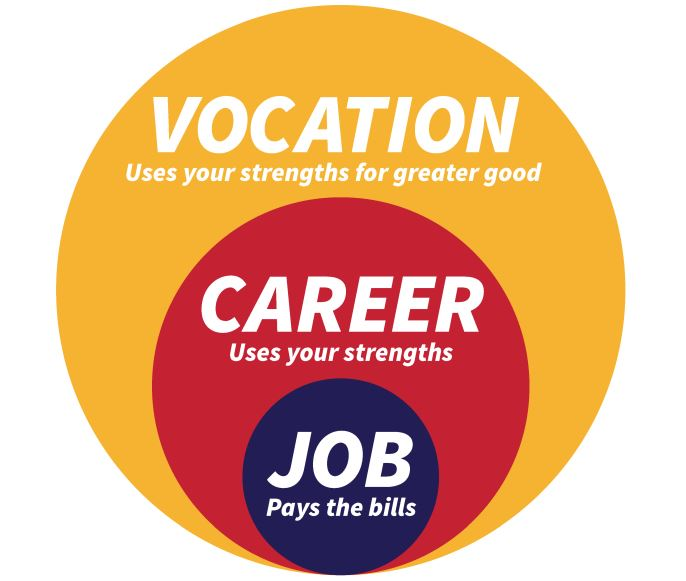 Text image of vocation uses your strengths for greater good, career uses your strengths, and job pays the bills.